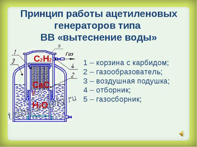 Принцип работы ацетиленовых генераторов типа ВВ «вытеснение воды» 1 – корзина...