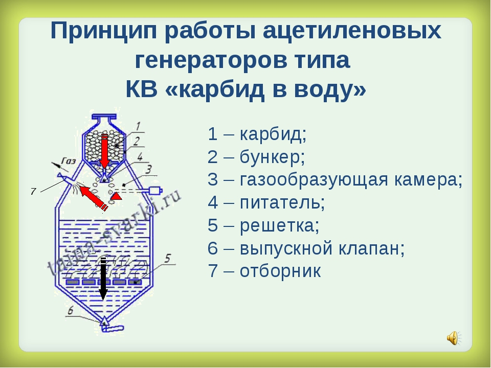 Принцип работы ацетиленовых генераторов типа КВ «карбид в воду» 1 – карбид; 2...
