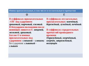 Имена прилагательные, в том числе и отглагольные и причастия ОЁ В суффиксах