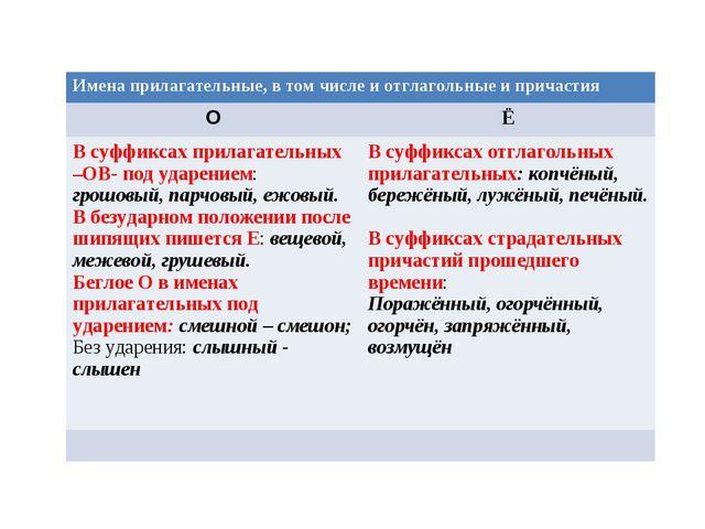 Имена прилагательные, в том числе и отглагольные и причастия ОЁ В суффиксах...