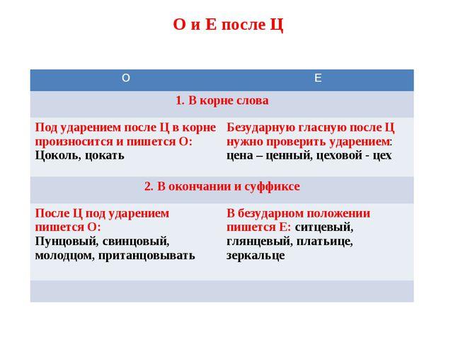 О и Е после Ц ОЕ 1. В корне слова Под ударением после Ц в корне произноситс...