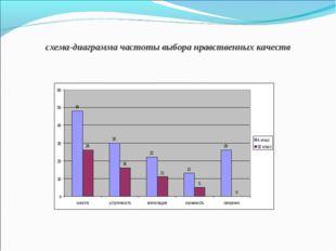 схема-диаграмма частоты выбора нравственных качеств