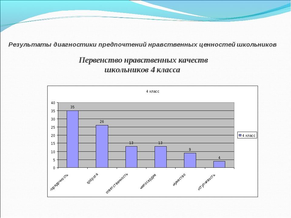 Результаты диагностики предпочтений нравственных ценностей школьников Первенс...