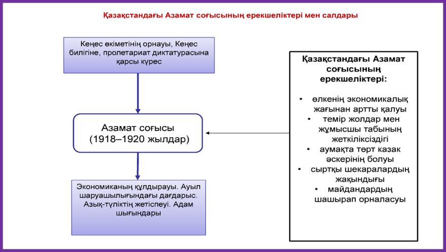 C:\Documents and Settings\Computer\Рабочий стол\ТАРИХ. 9 СЫН\9 ТАРИХ\7.png