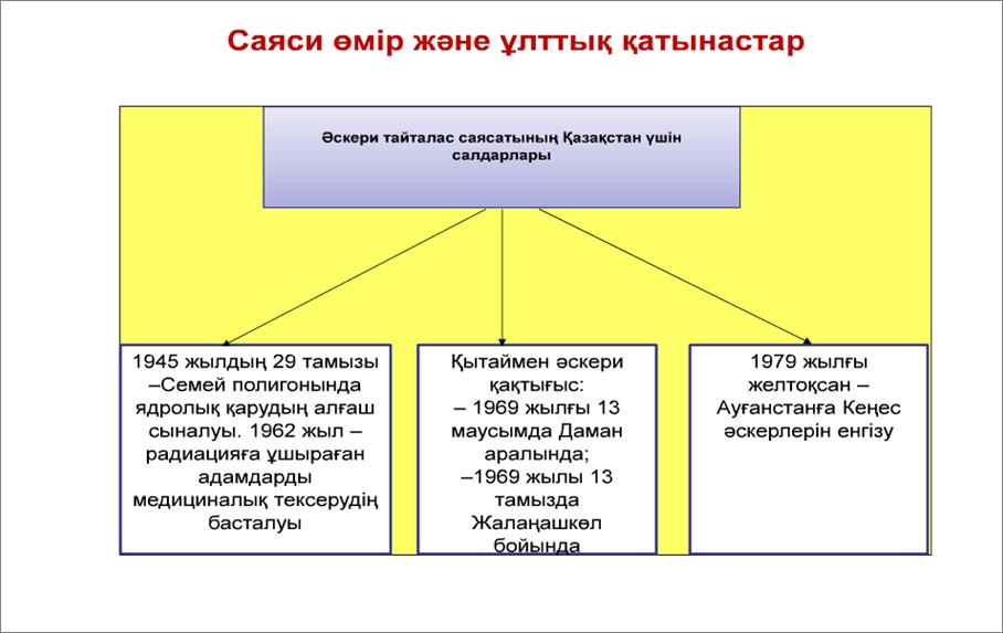 C:\Documents and Settings\Computer\Рабочий стол\ТАРИХ. 9 СЫН\9 ТАРИХ\28.png