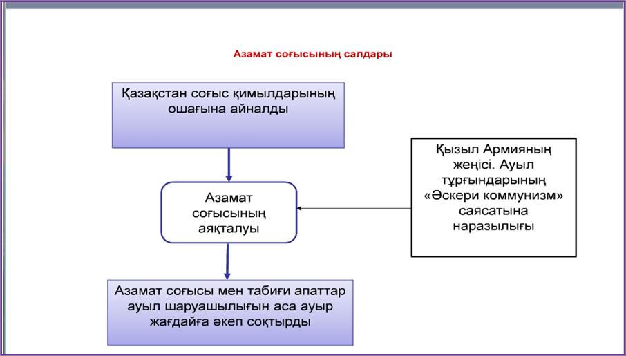 C:\Documents and Settings\Computer\Рабочий стол\ТАРИХ. 9 СЫН\9 ТАРИХ\9.png