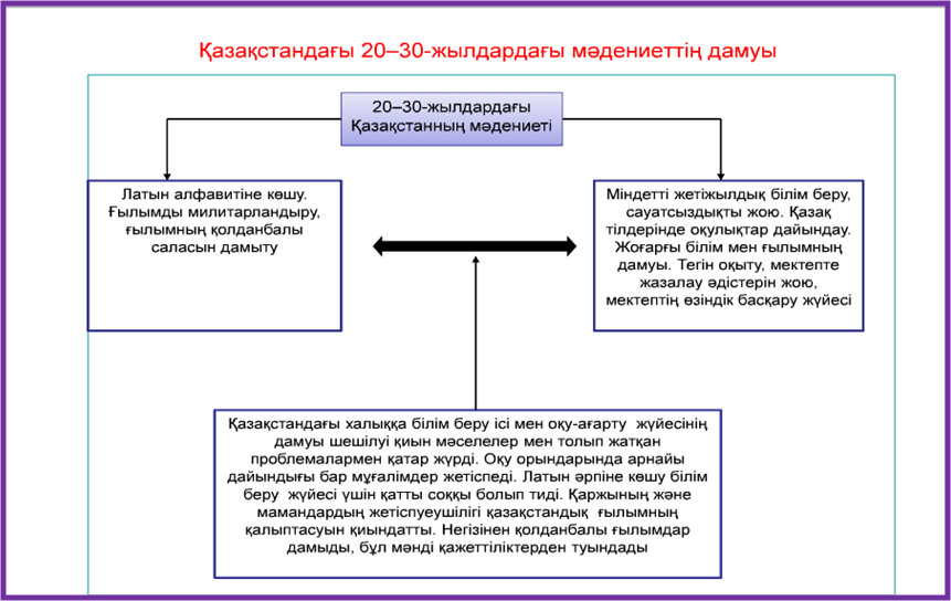 C:\Documents and Settings\Computer\Рабочий стол\ТАРИХ. 9 СЫН\9 ТАРИХ\22.png