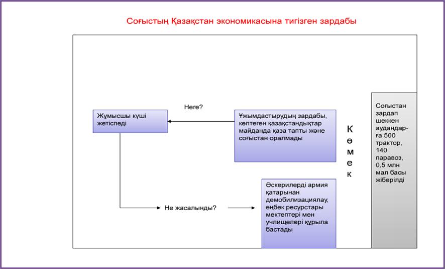 C:\Documents and Settings\Computer\Рабочий стол\ТАРИХ. 9 СЫН\9 ТАРИХ\26.png
