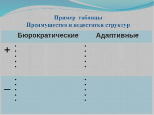 Пример таблицы Преимущества и недостатки структур Бюрократические Адаптивные