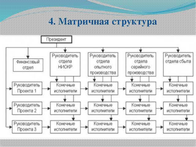 4. Матричная структура