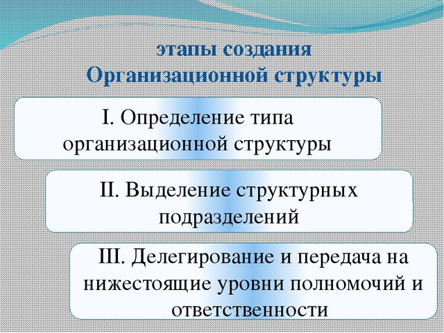 этапы создания Организационной структуры I. Определение типа организационной...