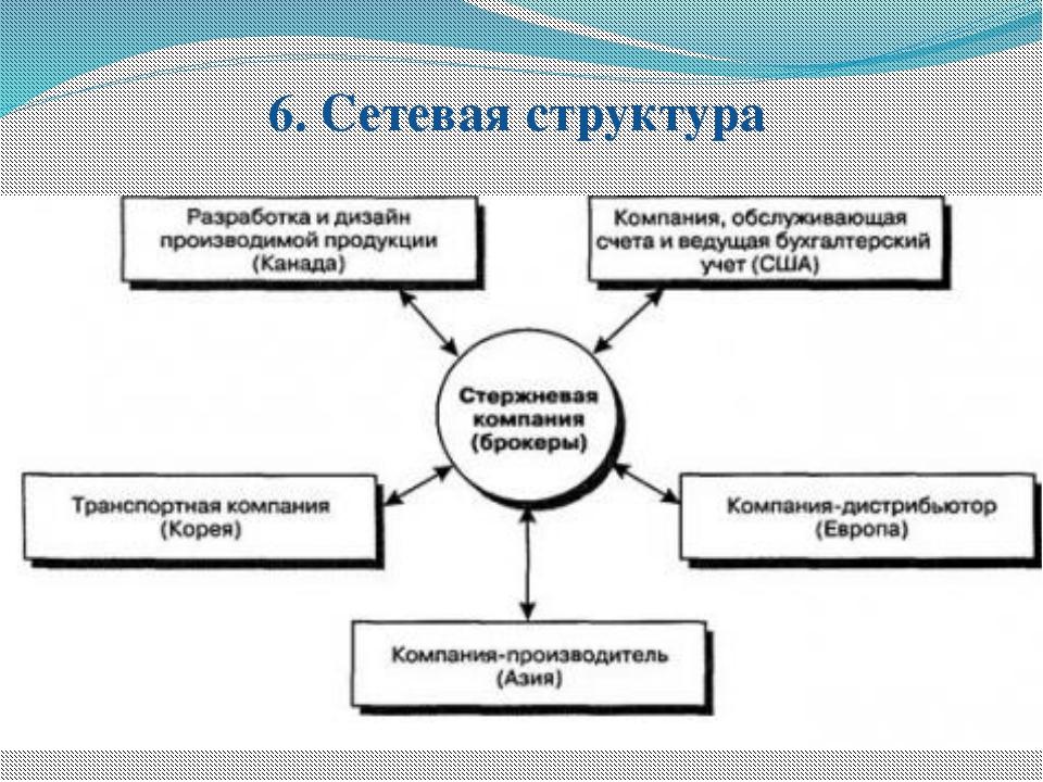 6. Сетевая структура