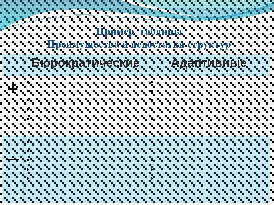 Пример таблицы Преимущества и недостатки структур Бюрократические Адаптивные...