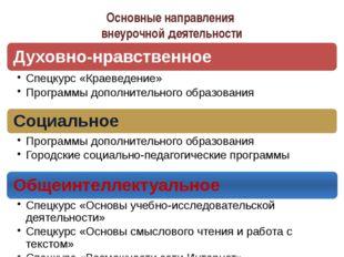 Основные направления внеурочной деятельности