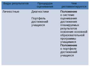 Виды результатов Процедура оценивания Чем регламентируется Личностные Диагнос