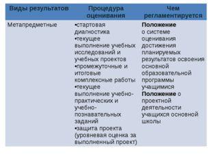 Виды результатов Процедура оценивания Чем регламентируется Метапредметные ста