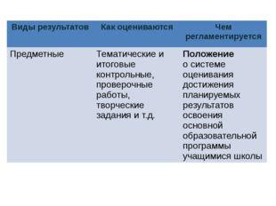 Виды результатов Как оцениваются Чем регламентируется Предметные Тематические