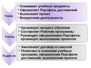 Планирование контроля над организацией работы по реализации ФГОС ООО состояни