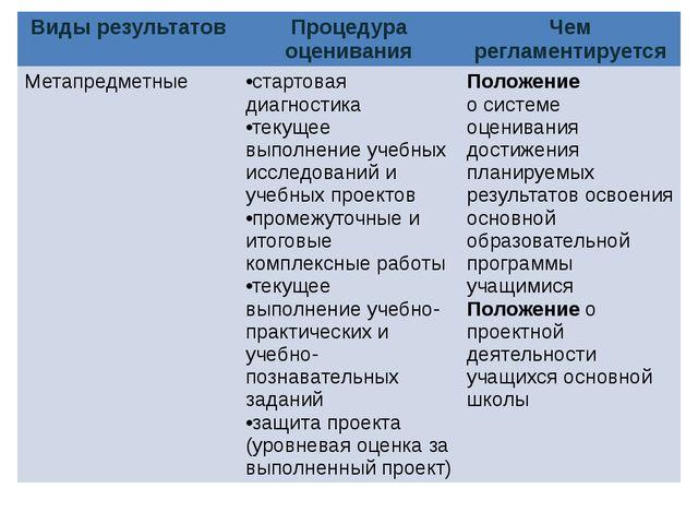 Виды результатов Процедура оценивания Чем регламентируется Метапредметные ста...