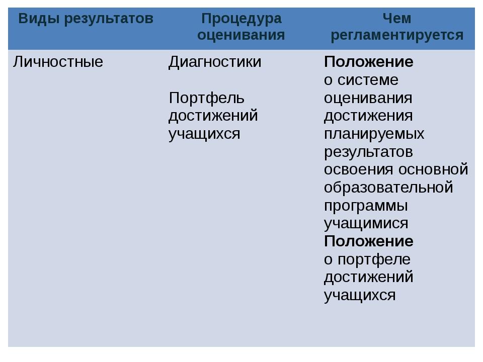 Виды результатов Процедура оценивания Чем регламентируется Личностные Диагнос...