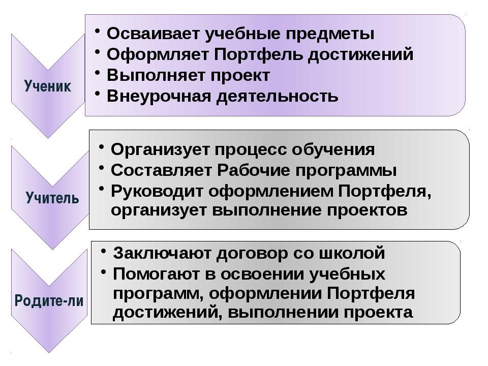 Планирование контроля над организацией работы по реализации ФГОС ООО состояни...