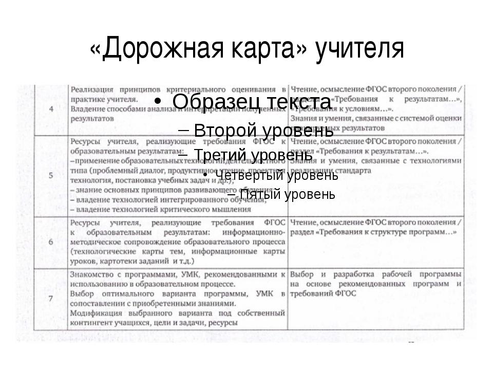 «Дорожная карта» учителя
