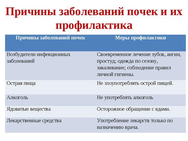 Причины заболеваний почек и их профилактика Причины заболеваний почекМеры пр...