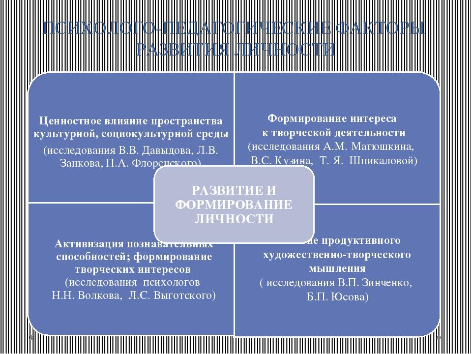 ПСИХОЛОГО-ПЕДАГОГИЧЕСКИЕ ФАКТОРЫ РАЗВИТИЯ ЛИЧНОСТИ