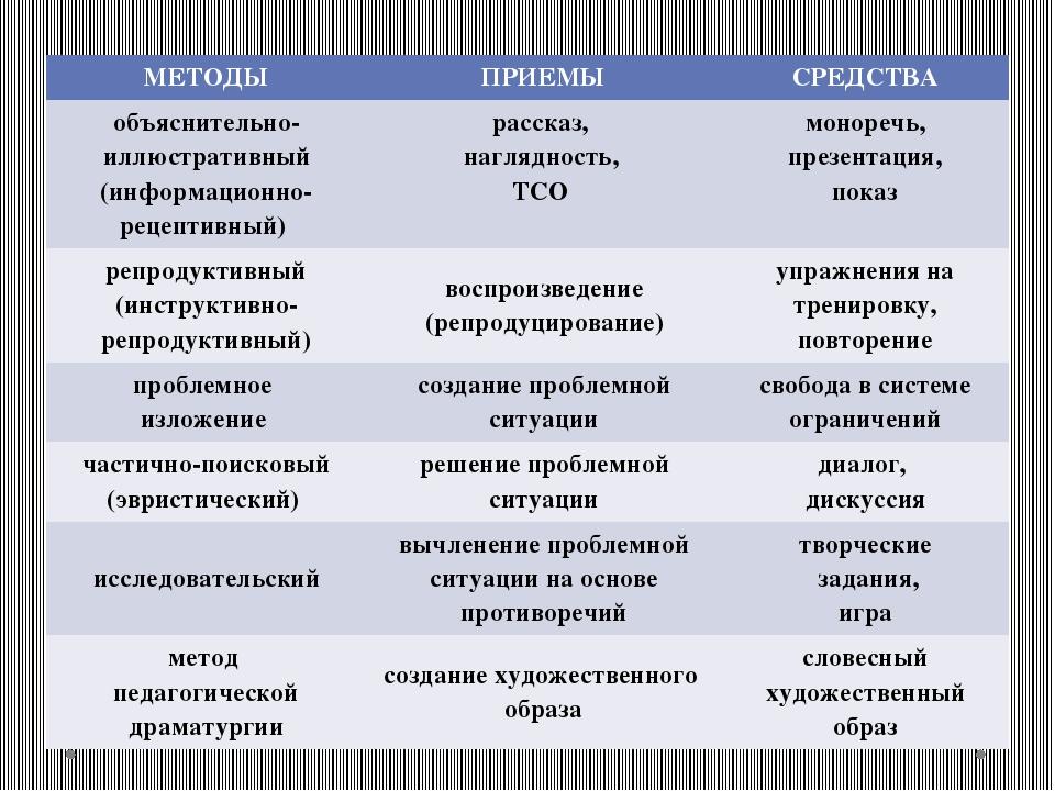 МЕТОДЫ ПРИЕМЫ СРЕДСТВА объяснительно-иллюстративный (информационно-рецептивны...