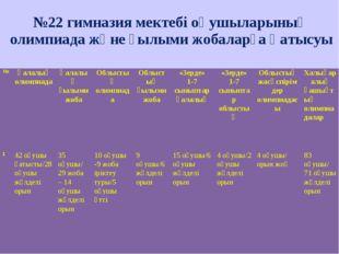 №22 гимназия мектебі оқушыларының олимпиада және ғылыми жобаларға қатысуы №