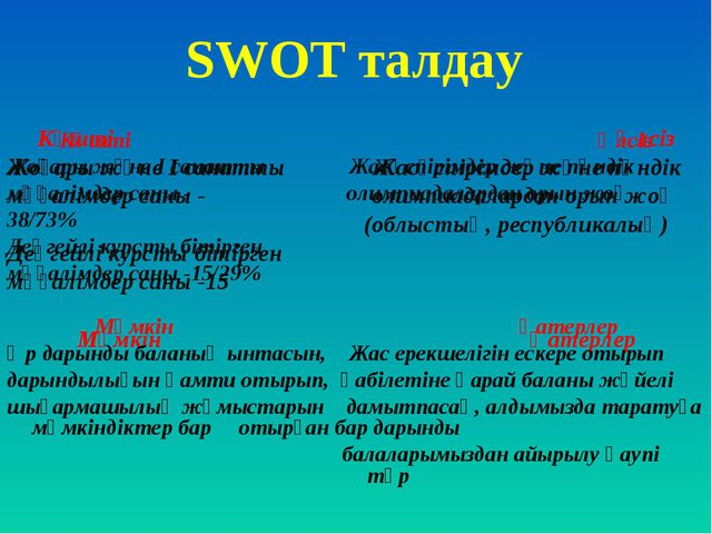 SWOT талдау Күшті Әлсіз Жоғары және І санатты Жасөспірімдер және пәндік мұғал...