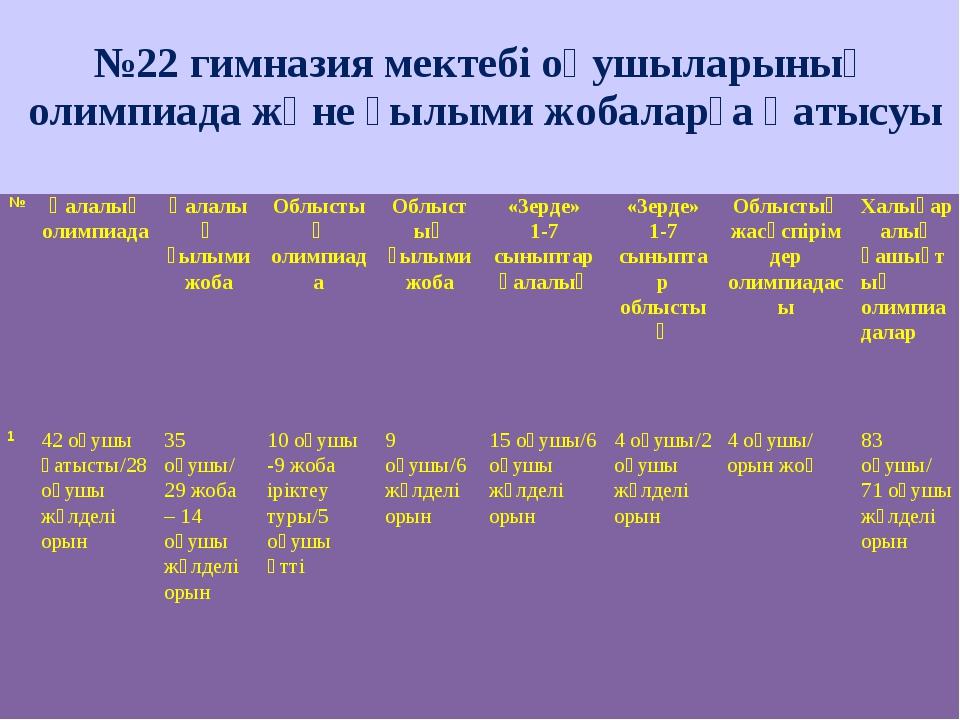№22 гимназия мектебі оқушыларының олимпиада және ғылыми жобаларға қатысуы №...