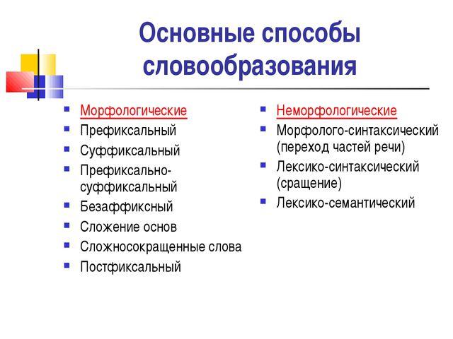 Основные способы словообразования Морфологические Префиксальный Суффиксальный...