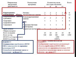 Направление внеурочной деятельностиРеализуемая программа Количество часов (