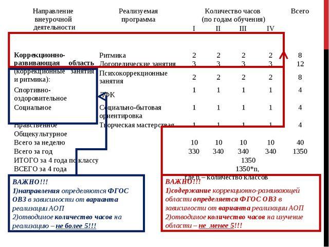 Направление внеурочной деятельностиРеализуемая программа Количество часов (...