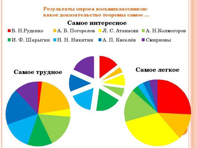 Результаты опроса восьмиклассников: какое доказательство теоремы самое …