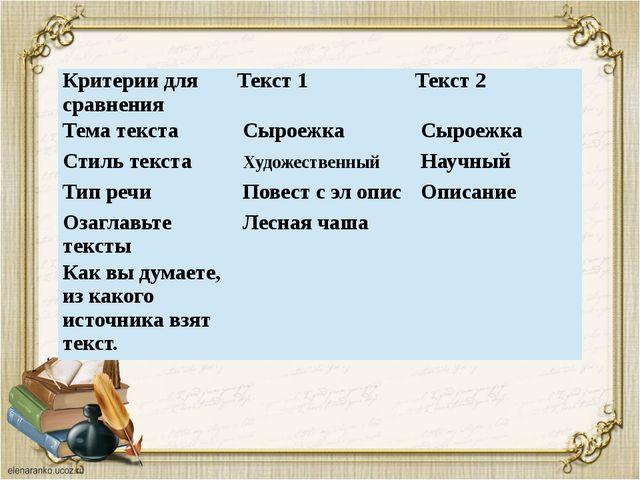 Критерии для сравнения Текст 1 Текст 2 Тема текста Сыроежка Сыроежка Стиль...