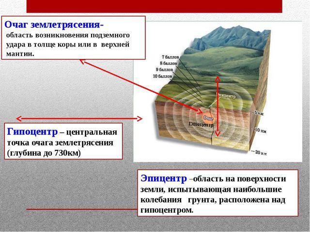 Очаг землетрясения- область возникновения подземного удара в толще коры или в...