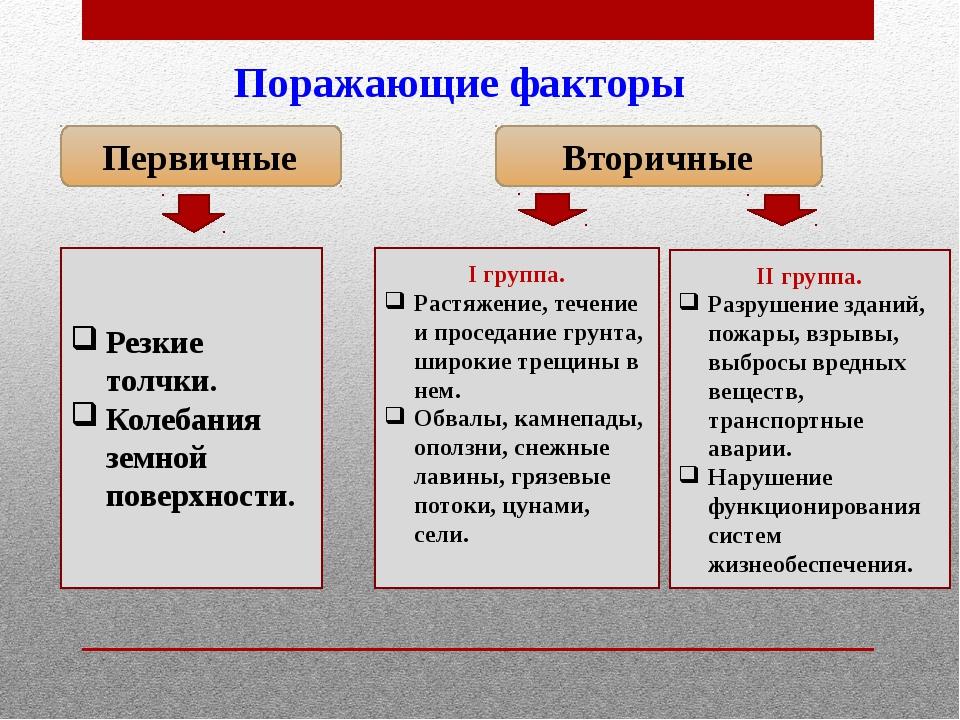 Поражающие факторы Первичные Вторичные I группа. Растяжение, течение и просед...