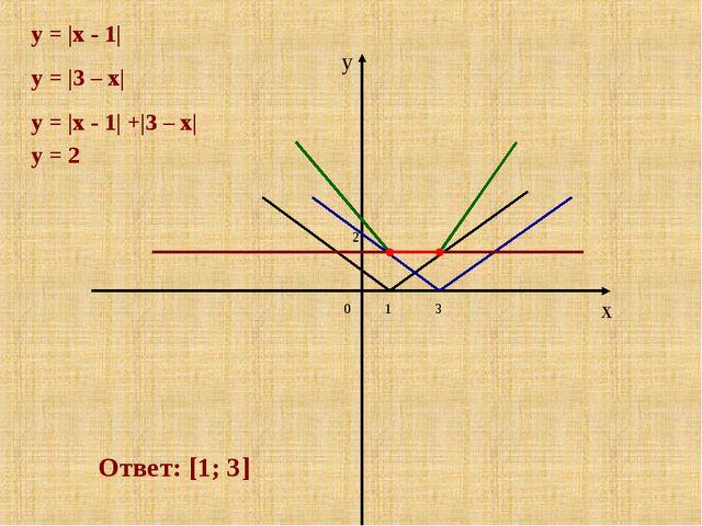 x y y = |x - 1| 1 3 y = |3 – x| y = |x - 1| +|3 – x| 0 2 Ответ: [1; 3] y = 2
