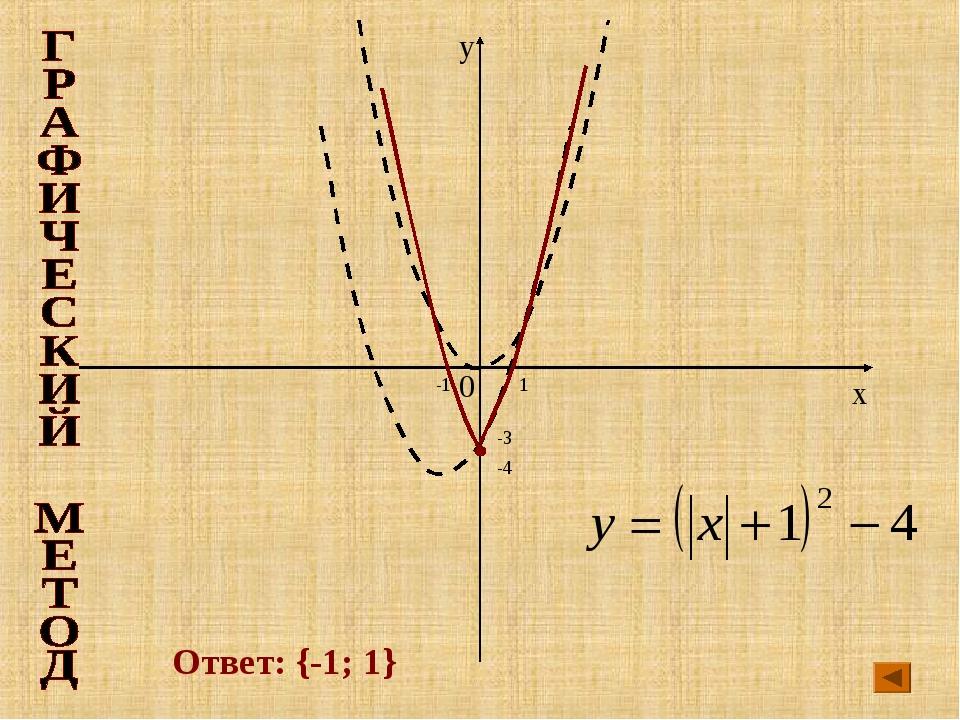x y 0 -1 1 -3 -4 Ответ: {-1; 1}