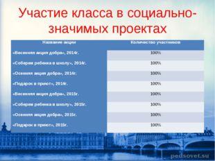 Участие класса в социально-значимых проектах Название акцииКоличество участн