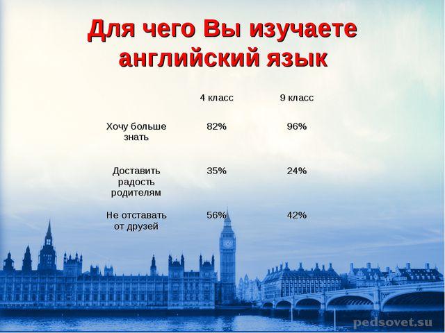 Для чего Вы изучаете английский язык 4 класс9 класс Хочу больше знать82%9...