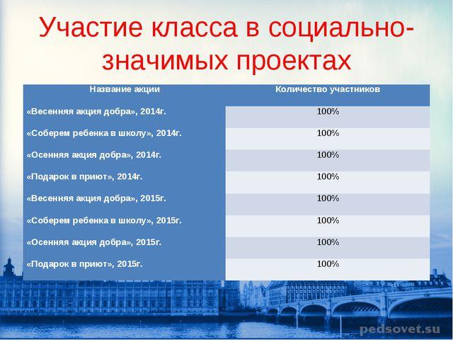 Участие класса в социально-значимых проектах Название акцииКоличество участн...