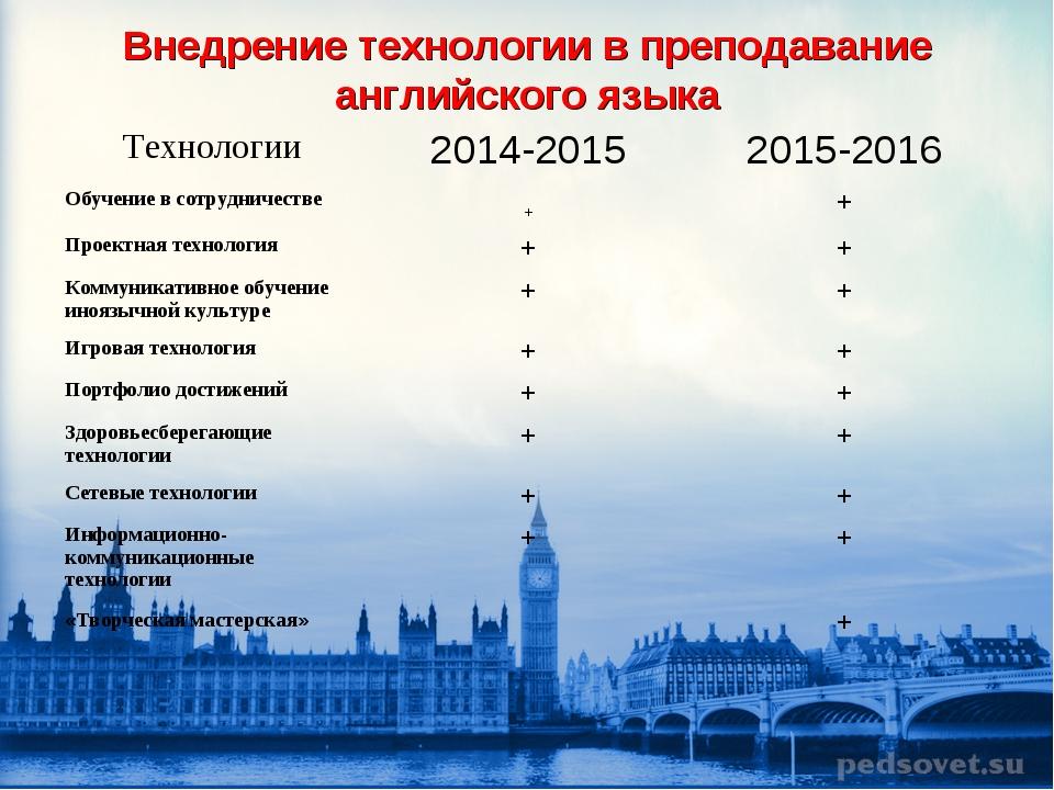 Внедрение технологии в преподавание английского языка Технологии2014-201520...