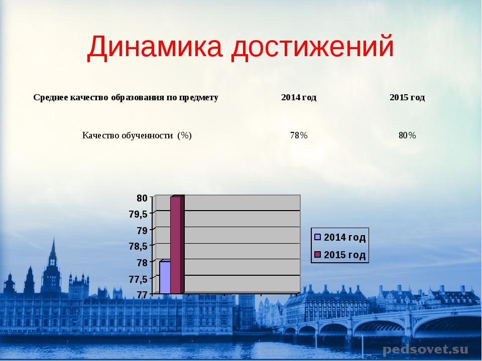Динамика достижений Среднее качество образования по предмету2014 год2015 го...