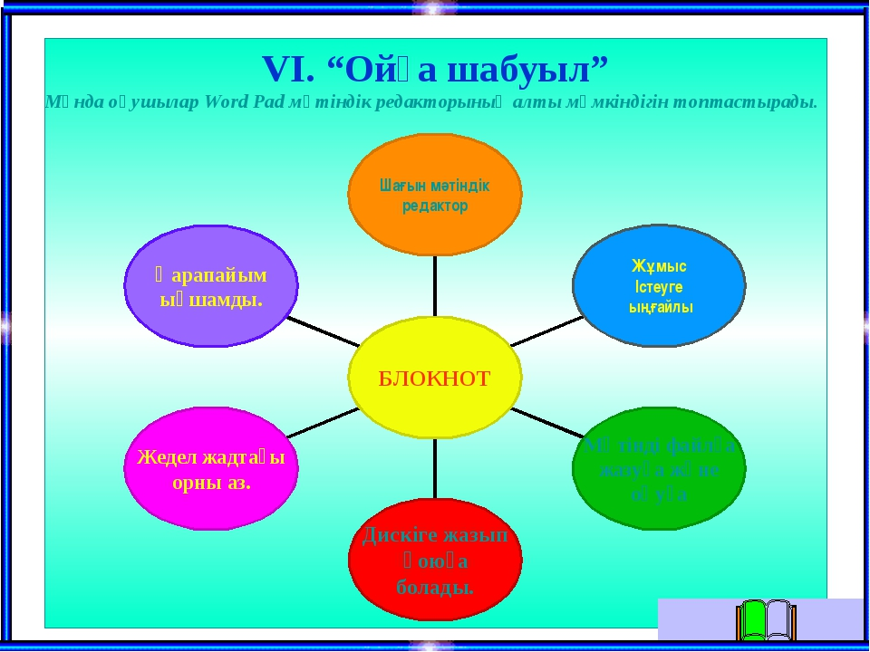 """VI. """"Ойға шабуыл"""" Мұнда оқушылар Word Pad мәтіндік редакторының алты мүмкінді..."""