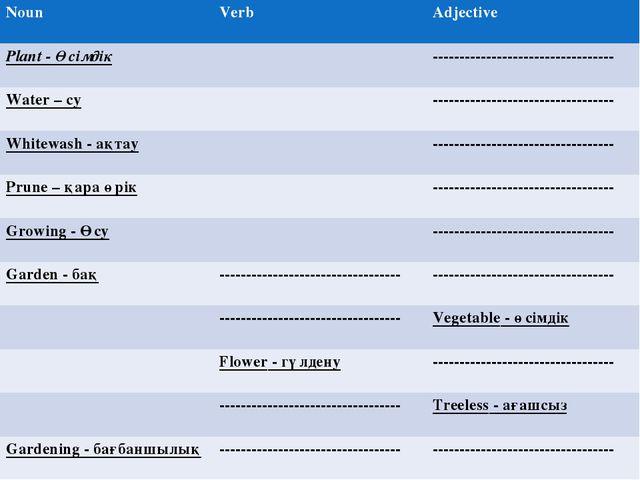 NounVerbAdjective Plant - Өсімдік---------------------------------- Water...