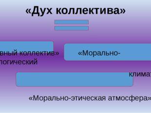«Дух коллектива» «Духовный коллектив» «Морально-психологический климат» «Мор