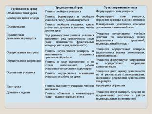 Требования к уроку Объявление темы урока Сообщение целей и задач Планирование